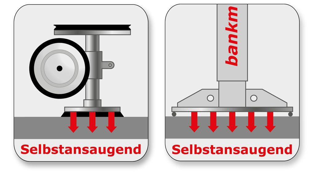 DOSCORNIO® bankmaster® Vakuumspannsystem selbstansaugend